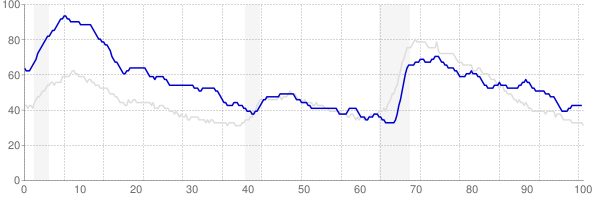 West Virginia monthly unemployment rate chart from 1990 to March 2018
